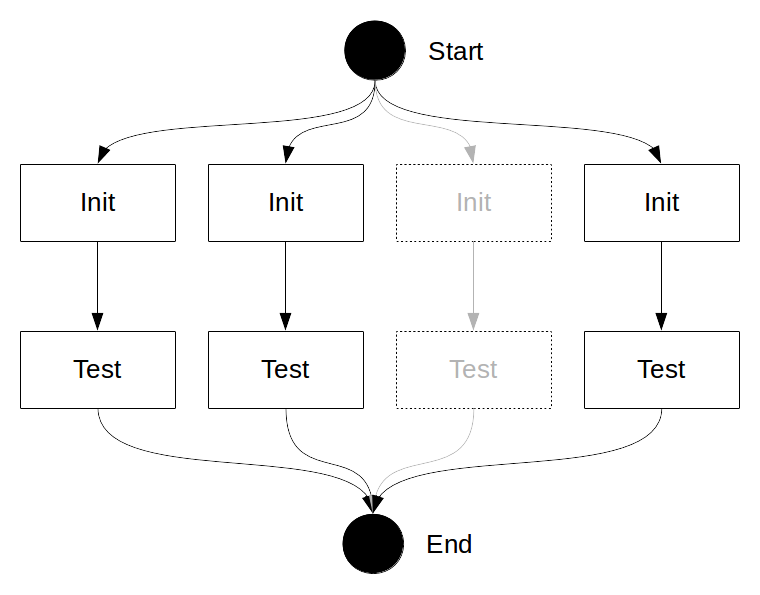 Go tests are run concurrently in their own context