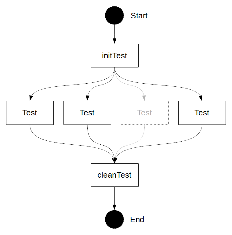 Eliminate the concurrency from the initialization process using TestMain()